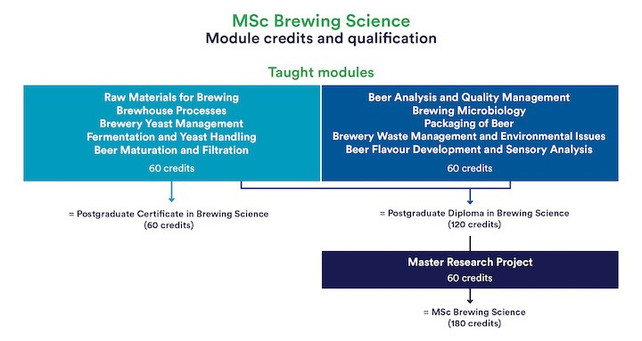 Part-time Msc In Brewing Science