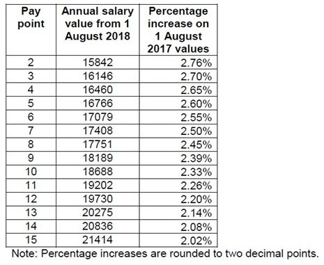 Salary Scales - The University of Nottingham