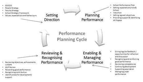 Performance Planning Cycle