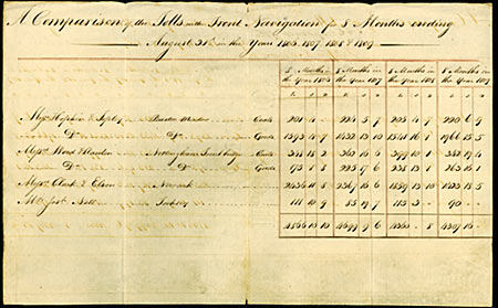 Details of toll charges and money received over a four year period between 1806 and 1809