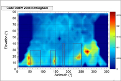 Multipath analysis at station Nottingham, based on one year (2008), of data