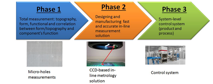 Integrated metrology 10-year roadmap for advanced ... on technology camera, technology vocabulary, technology in 2015, agile story map, technology in agriculture, technology artwork, technology over time, technology and world, technology around the world, technology in 1950, technology at school, technology in 1920, technology in communication, technology in society, technology car, technology in the past, technology in 1960, technology company logos,