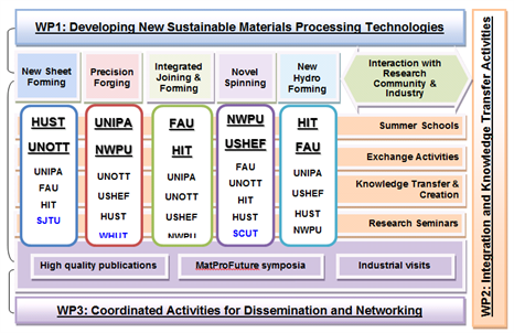 WP1 Developing New Sustainable Materials Processing Technologies