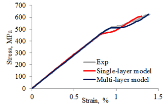 Experimental and predicted stress-strain curves - case study 1