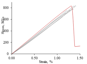 Experimental and predicted stress-strain curves - case study 2