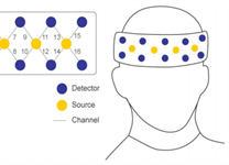 HCI Evaluations with fNIRS Brain Sensing