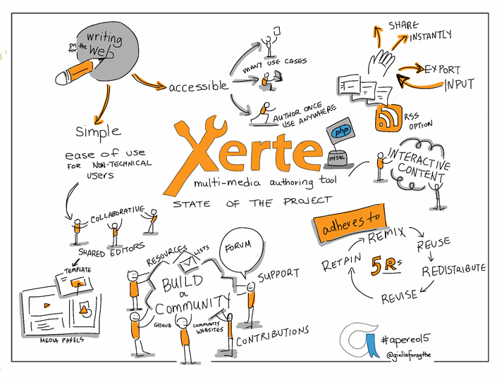 xerte_sketchnote