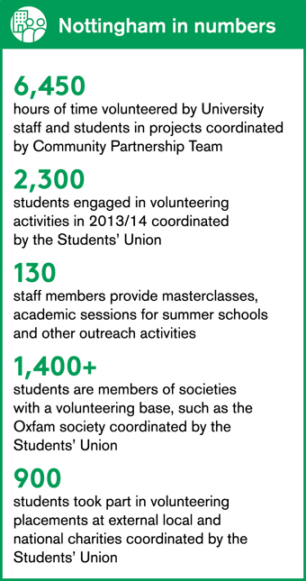 Our students are citizens of Nottingham infographic. See text version of the graphic.