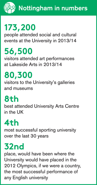 Culture, arts and sports for the community Nottingham in numbers infographic. See text version of this graphic.