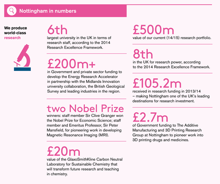 Discoveries Nottingham in numbers research infographic. See text version of this graphic.
