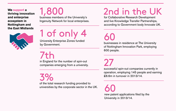 Discoveries Nottingham in numbers ingenuity and enterprise infographic. See text version of this graphic.