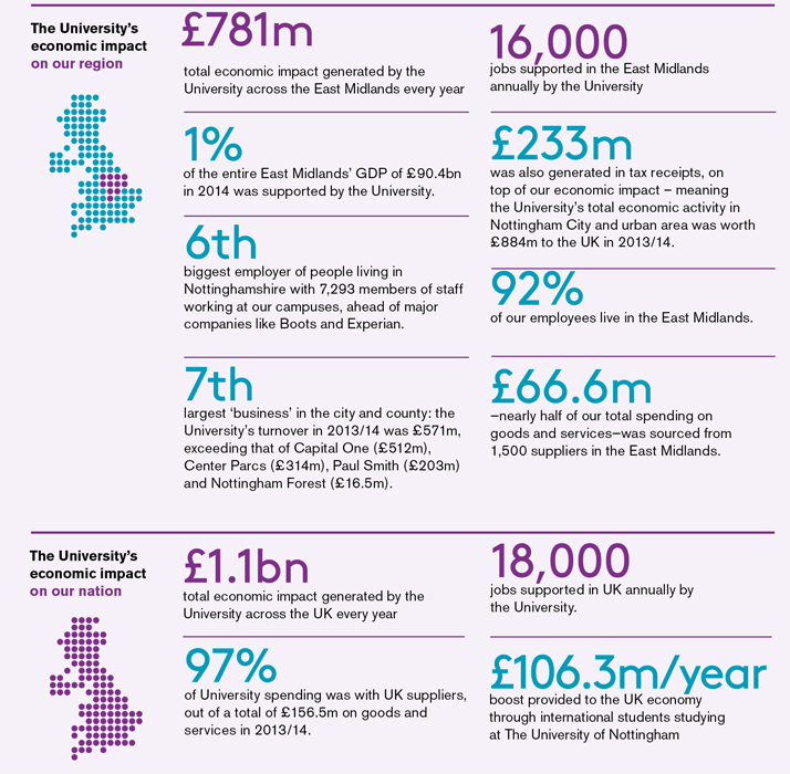 Nottingham in numbers infographic. The University's economic impact on our region and nation. See the text version of the graphic.