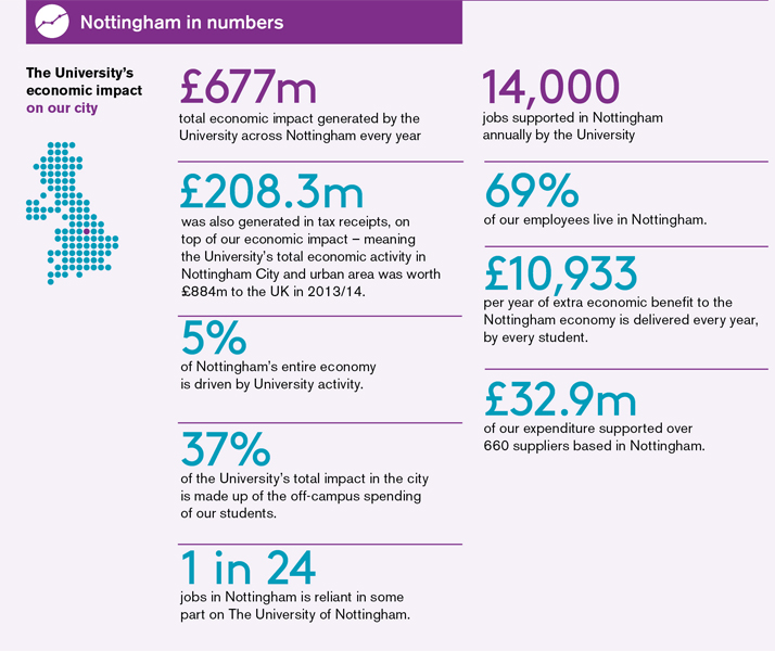 Nottingham in numbers infographic. The University's economic impact on our city. See the text version of the graphic.