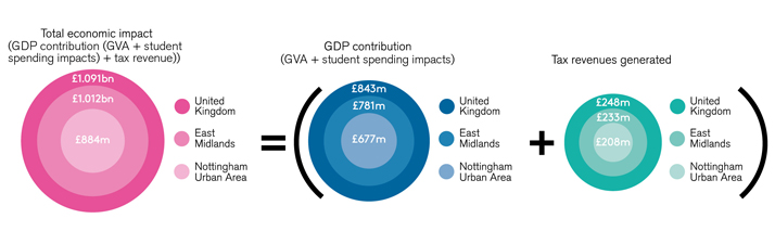 Total economic impact chart available for download