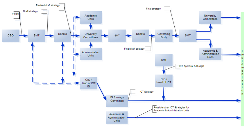 Disjoint ICT strategy model, (adapted from Duke and Jordan)