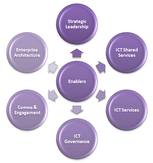 Enablers of strategic ICT