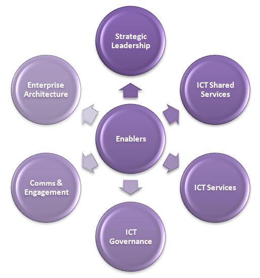 Enablers of strategic ICT