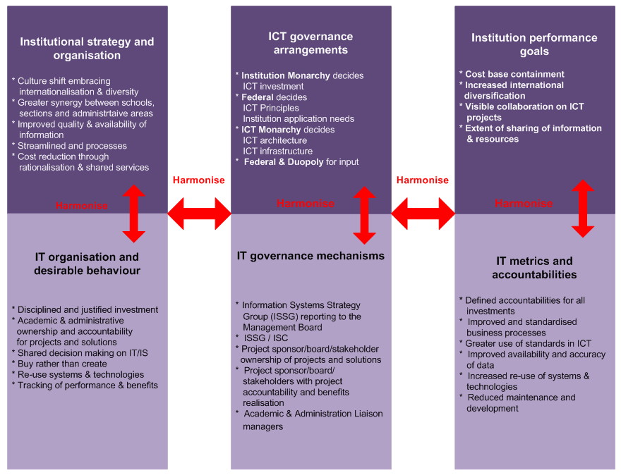 ICT governance framework example for HE, adapted from Weill and Ross, IT Governance