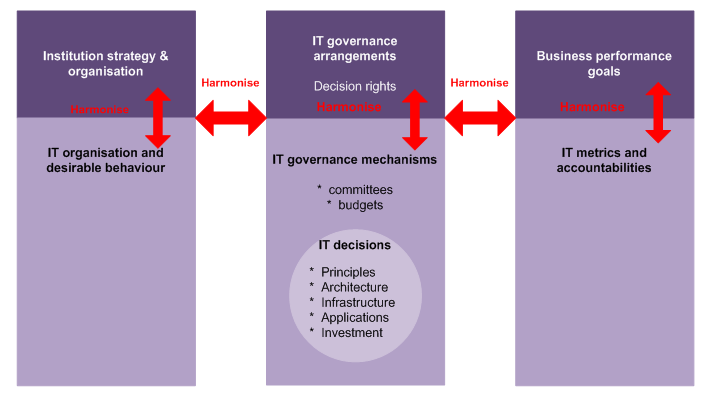 ICT governance framework, from Weill and Ross IT Governance (adapted)