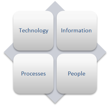 Opportunities and impact that ICT has to support institutional strategy