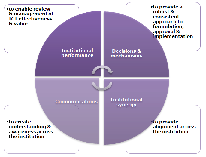 ICT governance practice and impact
