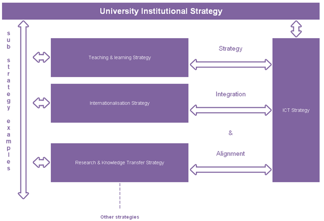 The integrated and aligned relationship between ICT and other institutional strategies