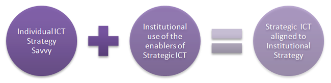 Strategic ICT aligned to Institutional Strategy