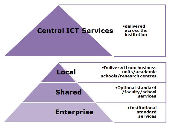 ICT Service Models