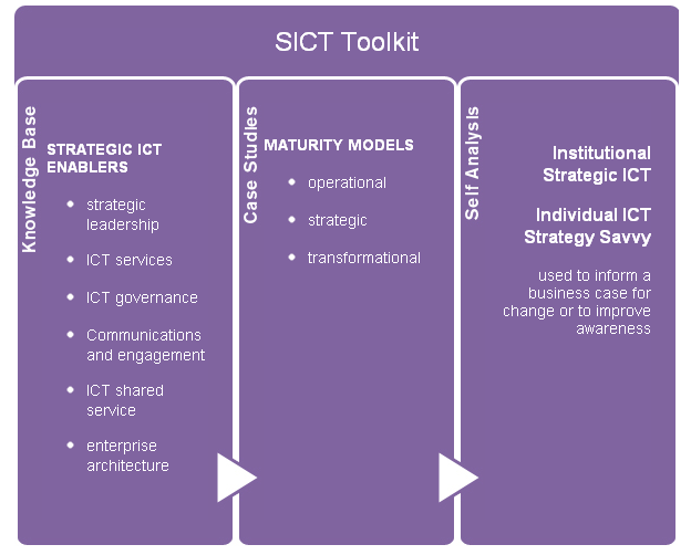 Strategic ICT Toolkit Structure