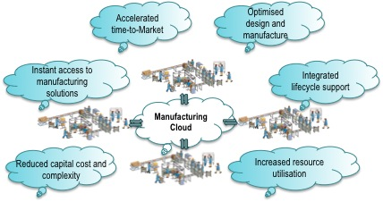 Cloud manufacturing research investigates how digital technologies can enable 'on demand' cloud manufacturing