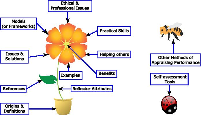 self evaluation critical thinking